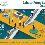 CSO - Labour Force Survey, Q4, 2019